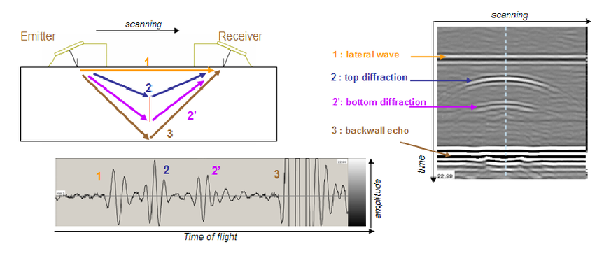 News  Time of Flight Diffraction (TOFD) IPEC Inspection Engineers